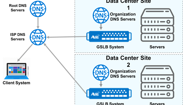 Introducción a GSLB – Global Server Load Balancing